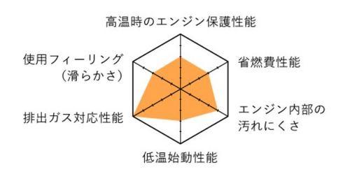 6角グラフ01.JPG