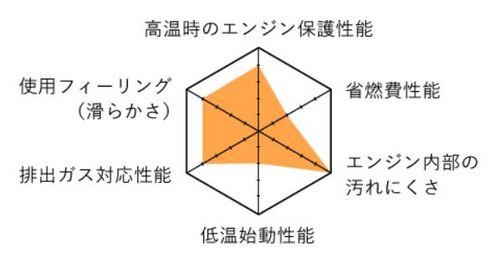 6角グラフ02.JPG